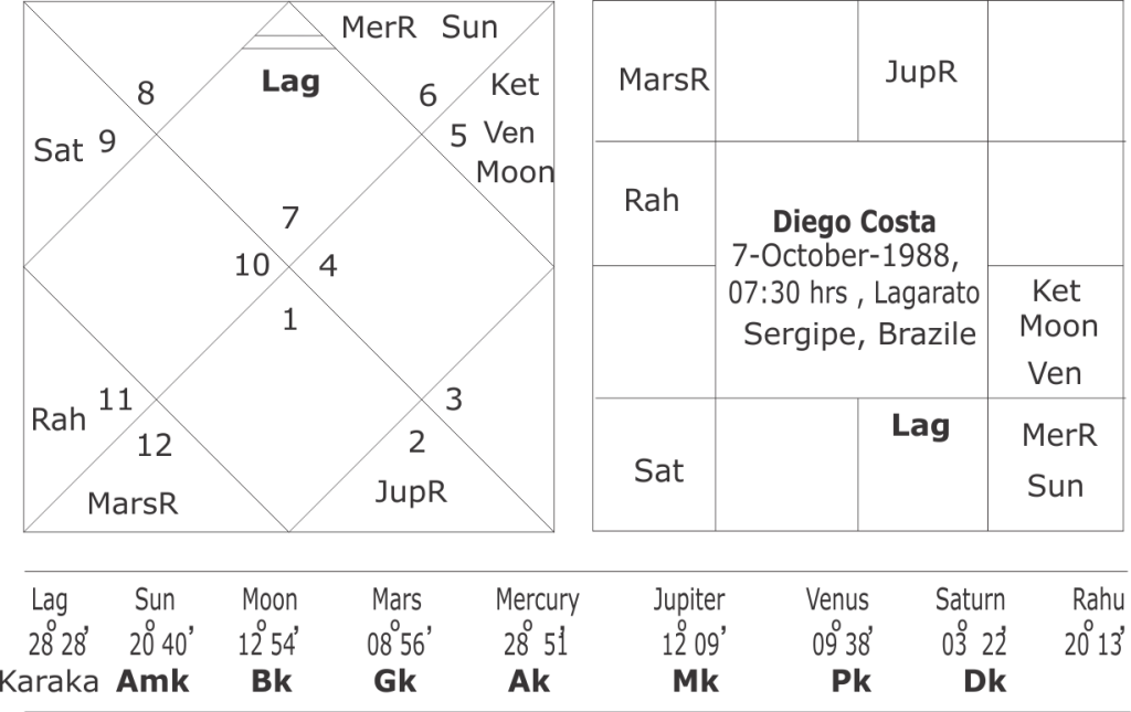 astrological predictions about world cup football 2018