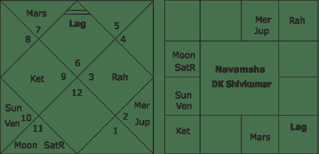 DK Shiv Kumar horoscope