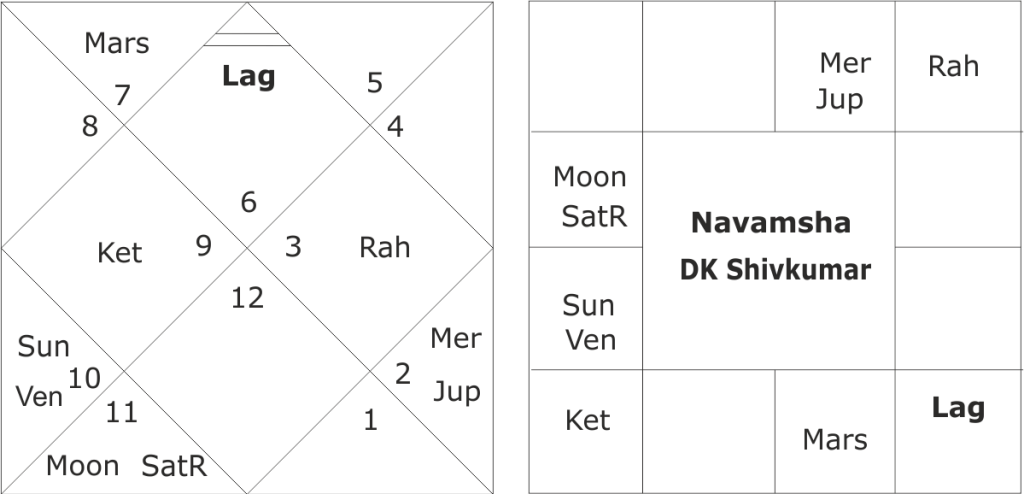 DK Shivakumar horoscope