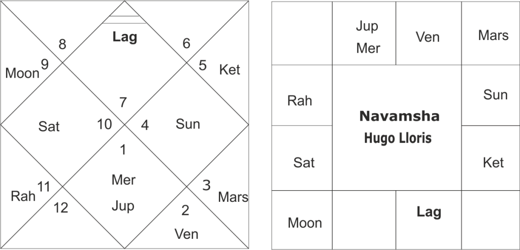 astrological predictions on the FIFA World Cup 2018