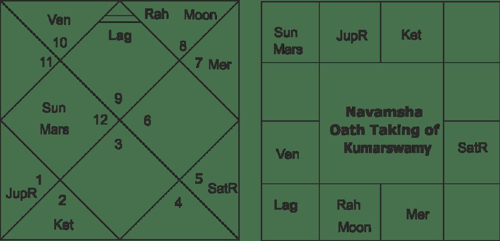 Oath Taking Horoscope of Kumarswamy
