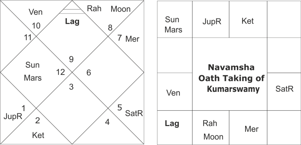 Oath Taking Horoscope of Kumarswamy
