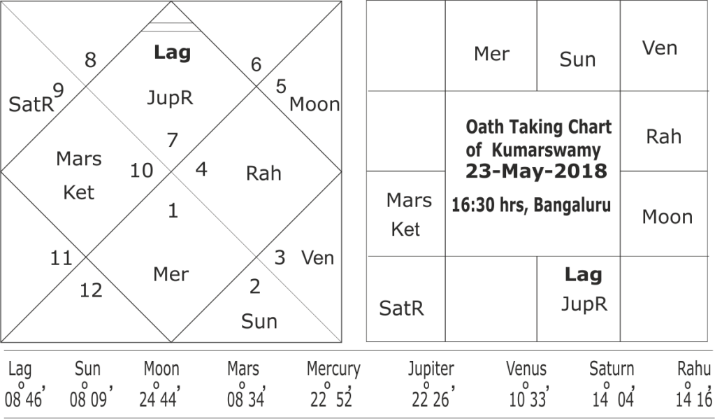 Oath taking horoscope of Kumarswamy 2018
