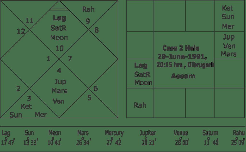 Mercury-Ketu Conjunctiion
