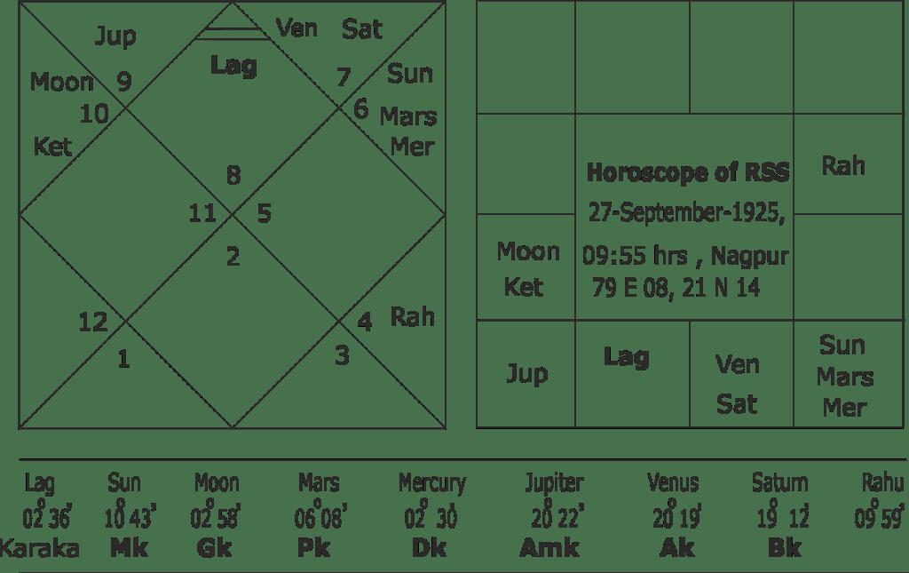 horoscope of RSS