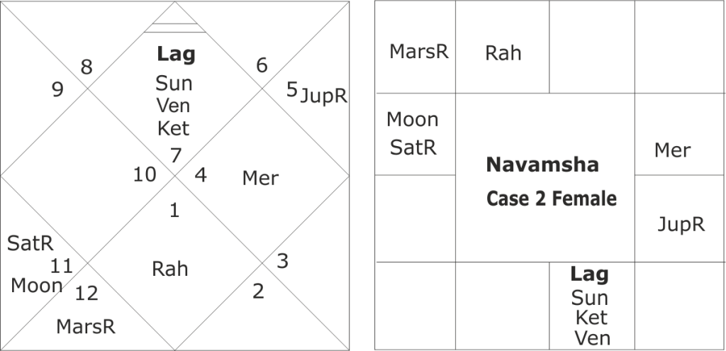 Top Five D 10 Chart In Horoscope - Circus