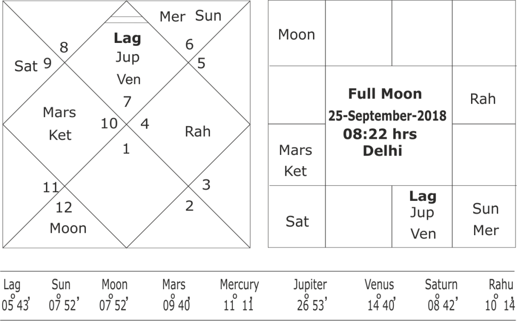 Mars ingress over eclipse point and four historic judgements