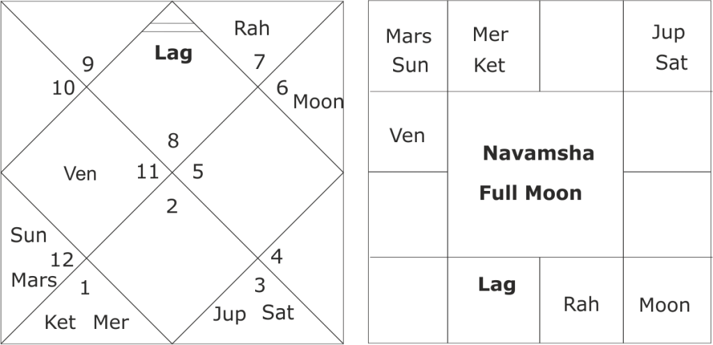 Mars ingress over eclipse point and four historic judgements of