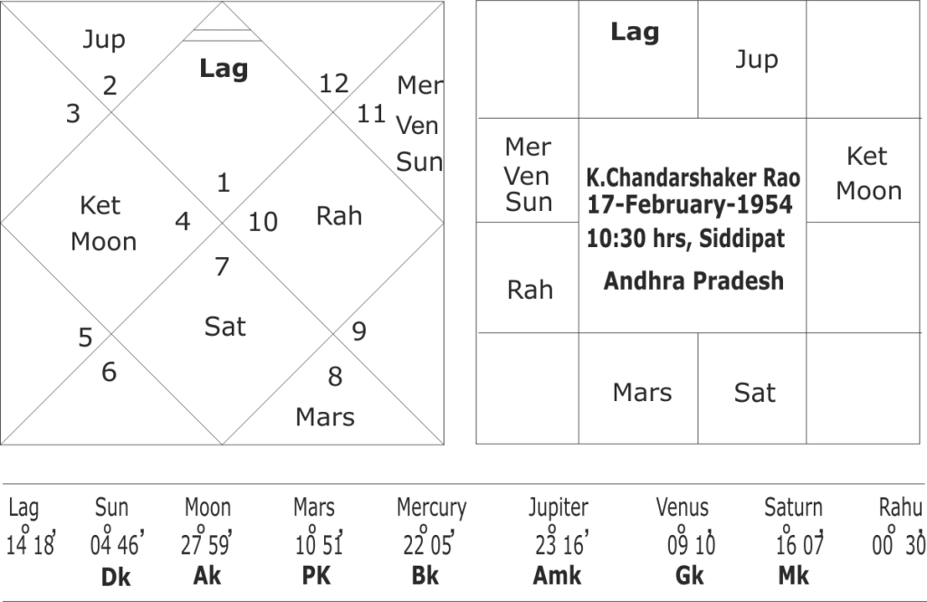 Astrological predictions about Telangana elections
