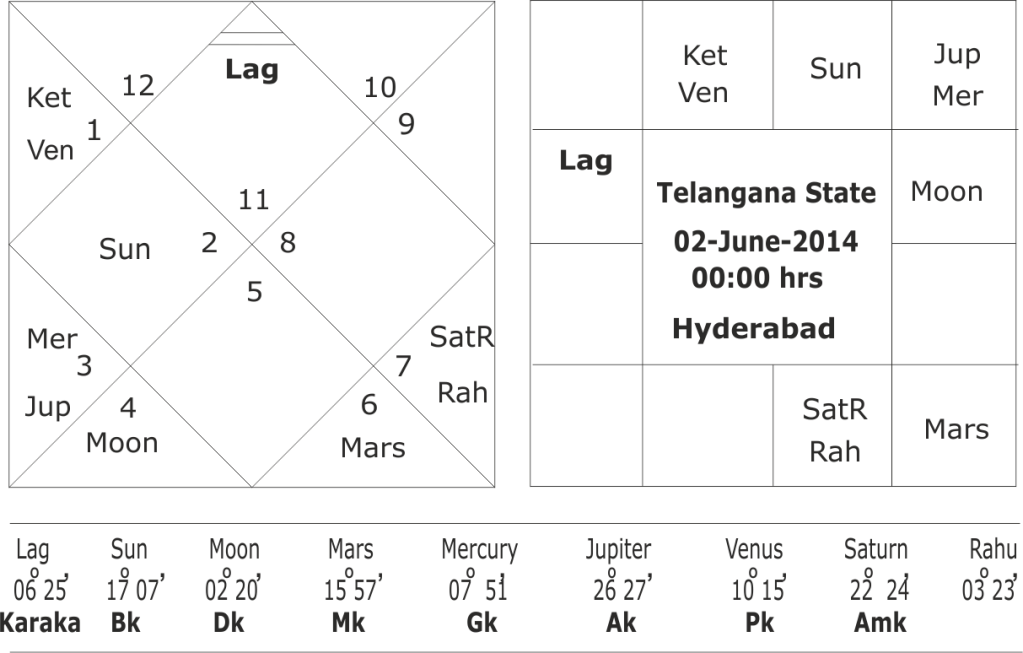 Astrological predictions for Telangana elections