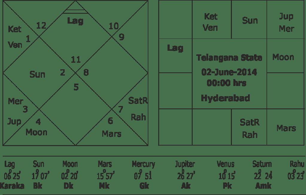 Horoscope of KCR and Telangana Elections 2018-2019