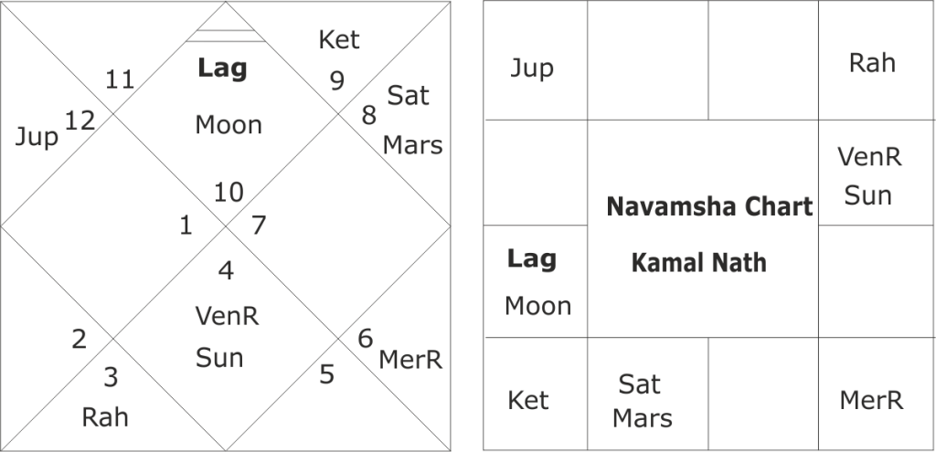 Horoscope of Kamal Nath