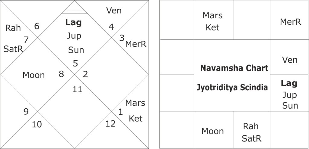 Astrologial predictions about Horoscope of Jyotiraditya Scindia