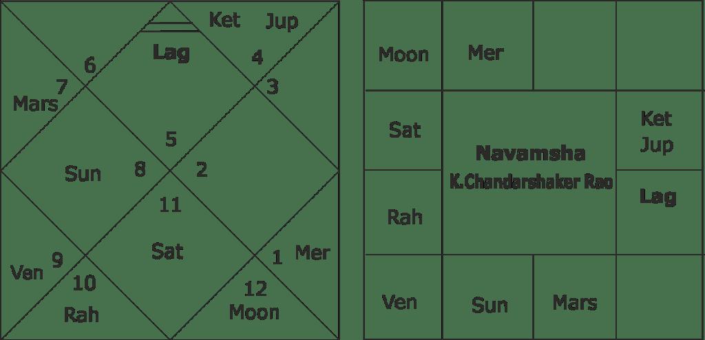 Astrological predictions K. Chandarshaker Rao