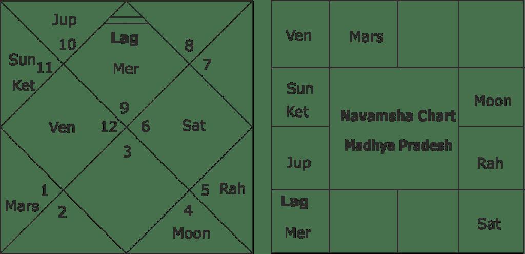 Forecasting Madhya Pradesh Assembly elections 2018