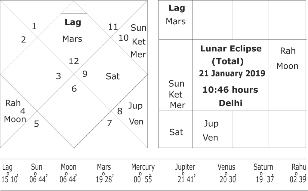 Horoscope of total lunar eclipse of 20-21 January 2019