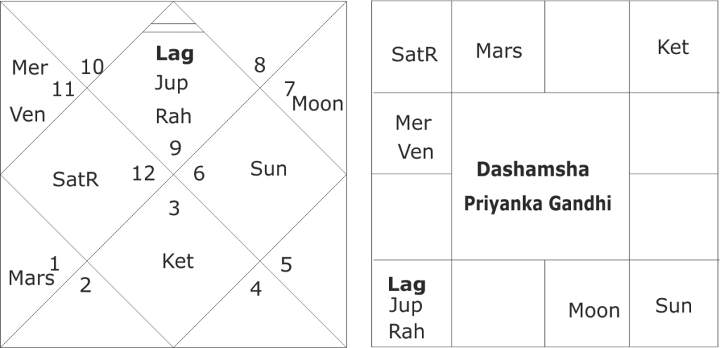 astrological predictions for Priyanka Gandhi