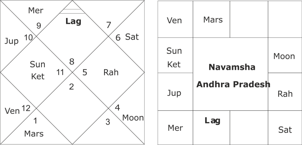Astrological predictions about Andhra Pradesh 2019