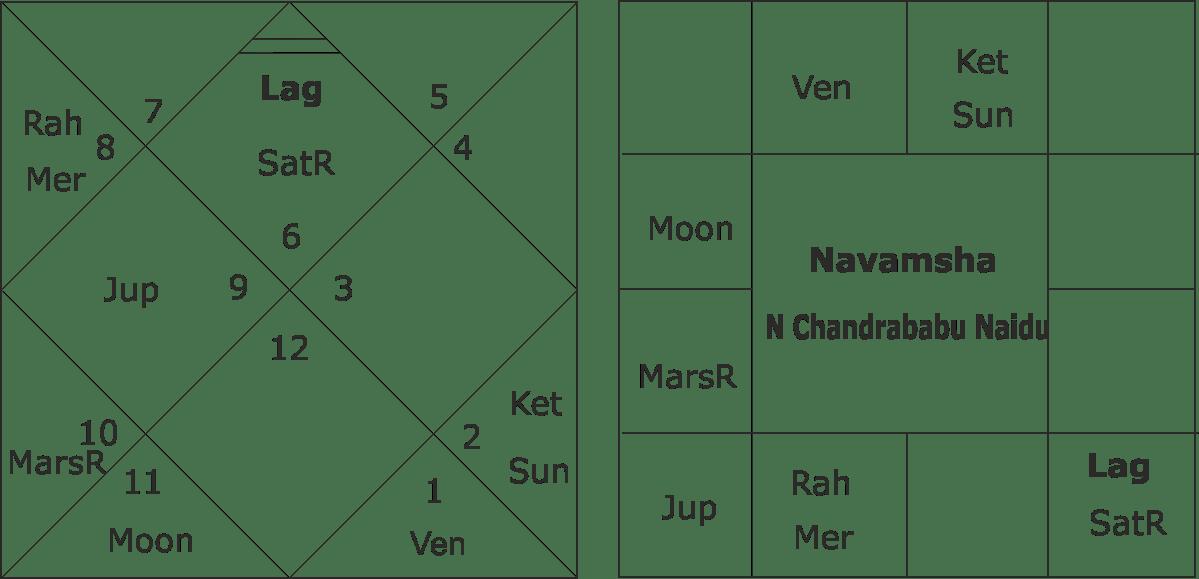 chandrababu naidu horoscope