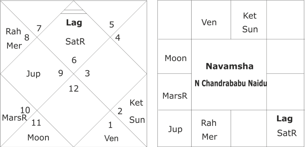Astrological predictions about N Chandra Babu Naidu