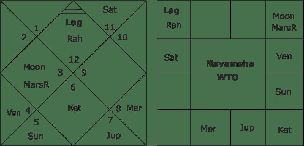 Horoscope of WTO and Forecasting Global Economic Scenario 2019-2020