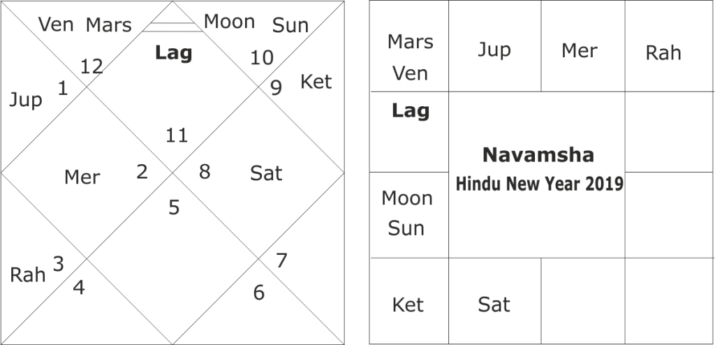 Astrological prediction for India for year 2019-2020