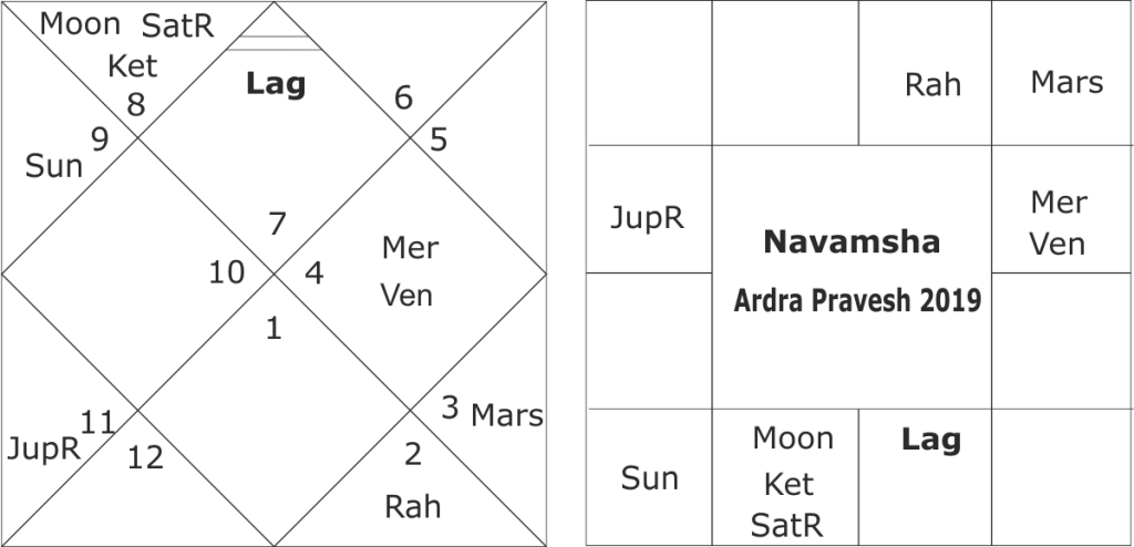 Astrological forecast for the south-west monsoon rains in 2019