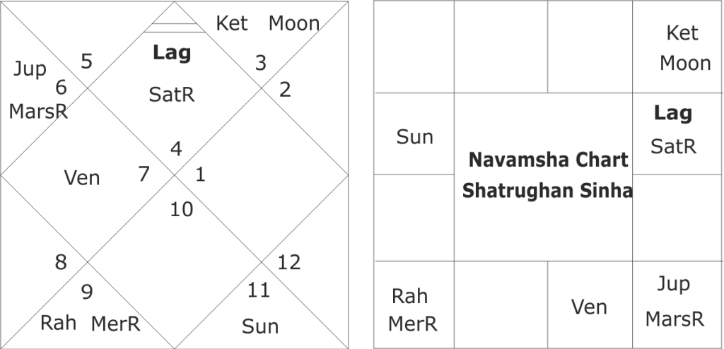 Astrological predictions for Shatrughan Sinha