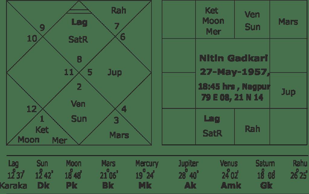 Nitin Gadkari Kundali Predictions