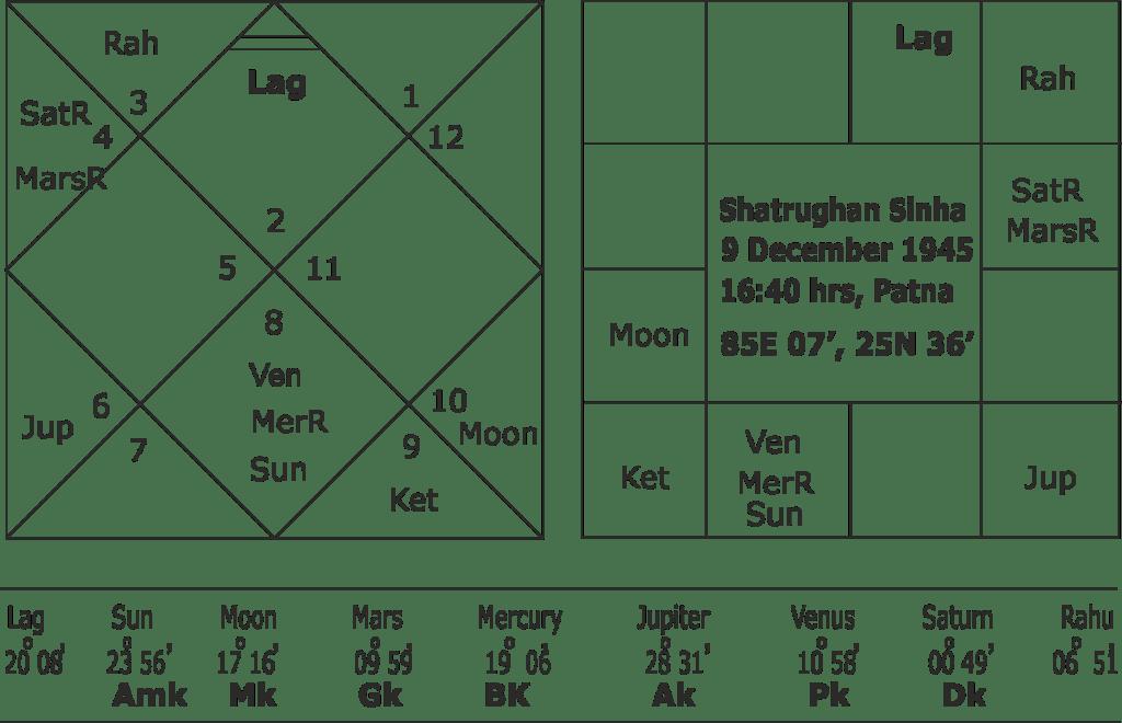Astrological predictions for Shatrughan Sinha