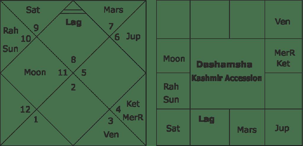 Kashmir Astrology