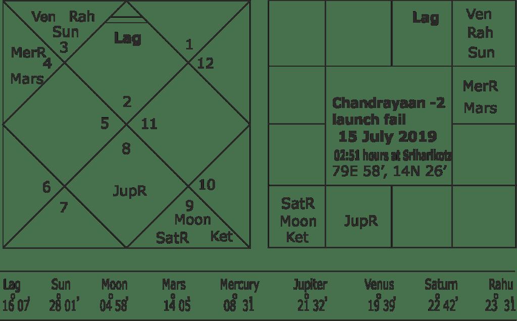 Chandrayaan 2 launch fail Muhurata
