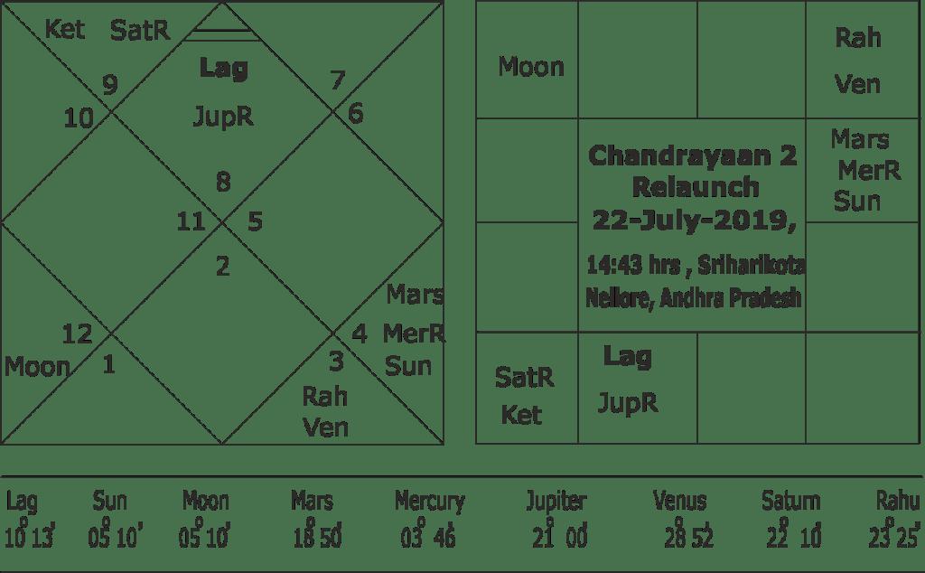 Chandrayaan 2 Muhurata