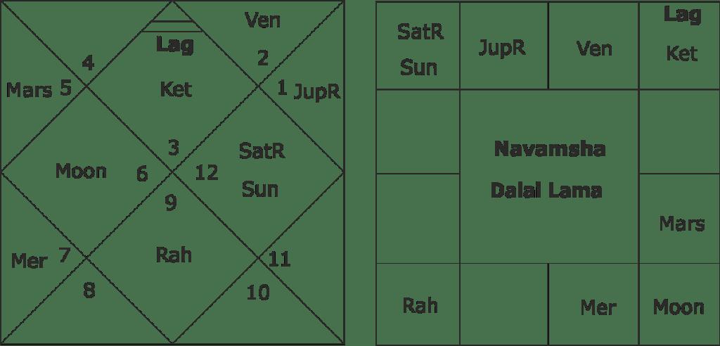 Dalai Lama horoscope