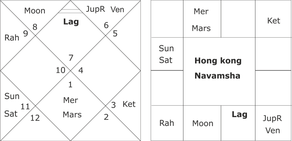 Astrological Predictions about Hong Kong