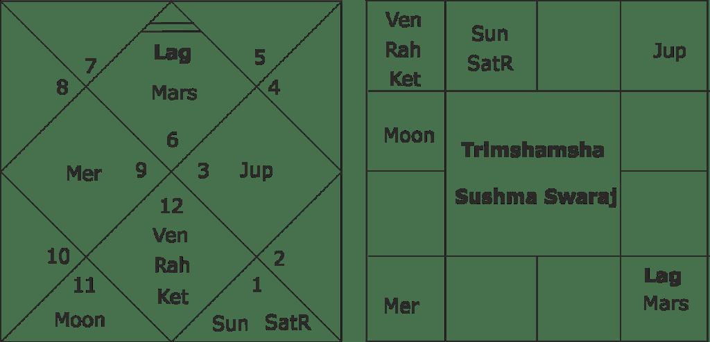 Sushma Swaraj Horoscope