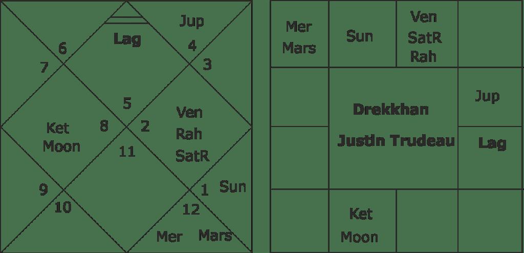 Justin Trudeau birth chart