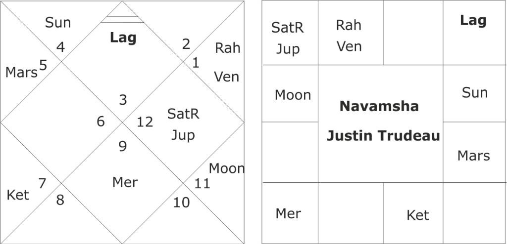 Justin Trudeau horoscope and Canadian Elections 2019