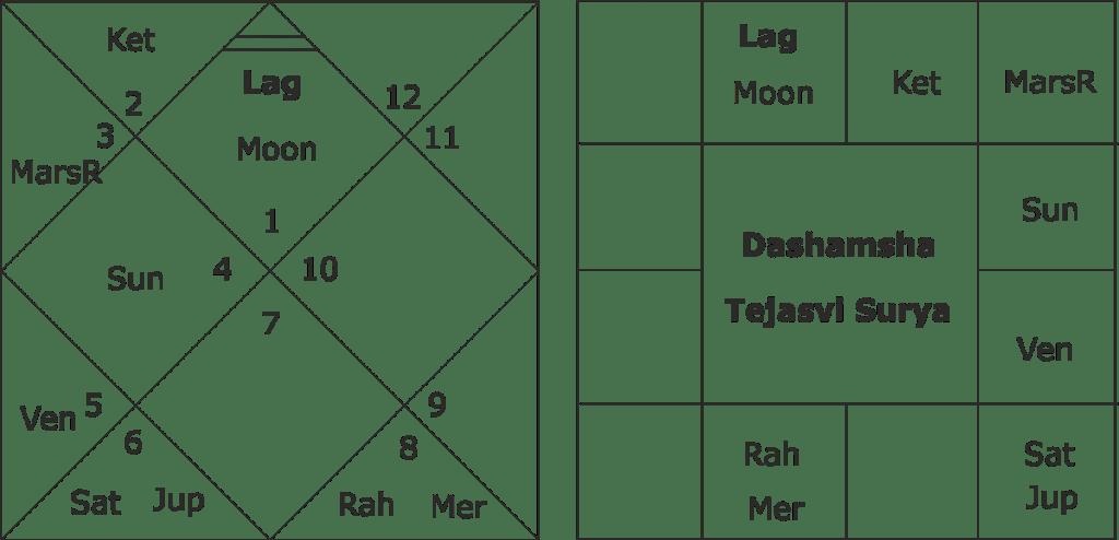 Tejasvi Surya astrology predictions