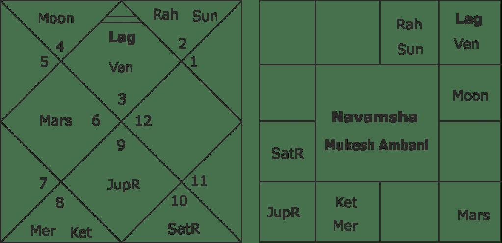 Mukesh Ambani future predictions