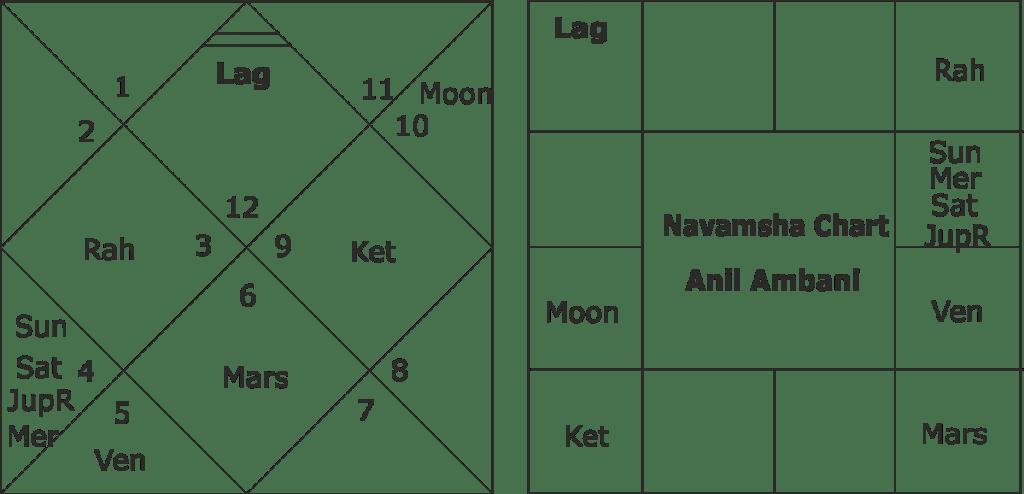 Anil Ambani horoscope predictions