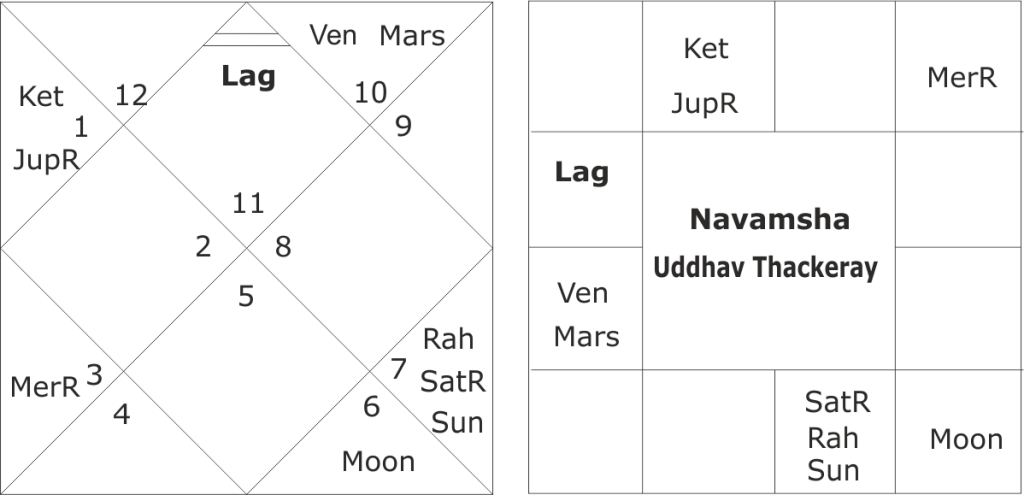 astrological predictions about Uddhav Thackeray and Shiv Sena