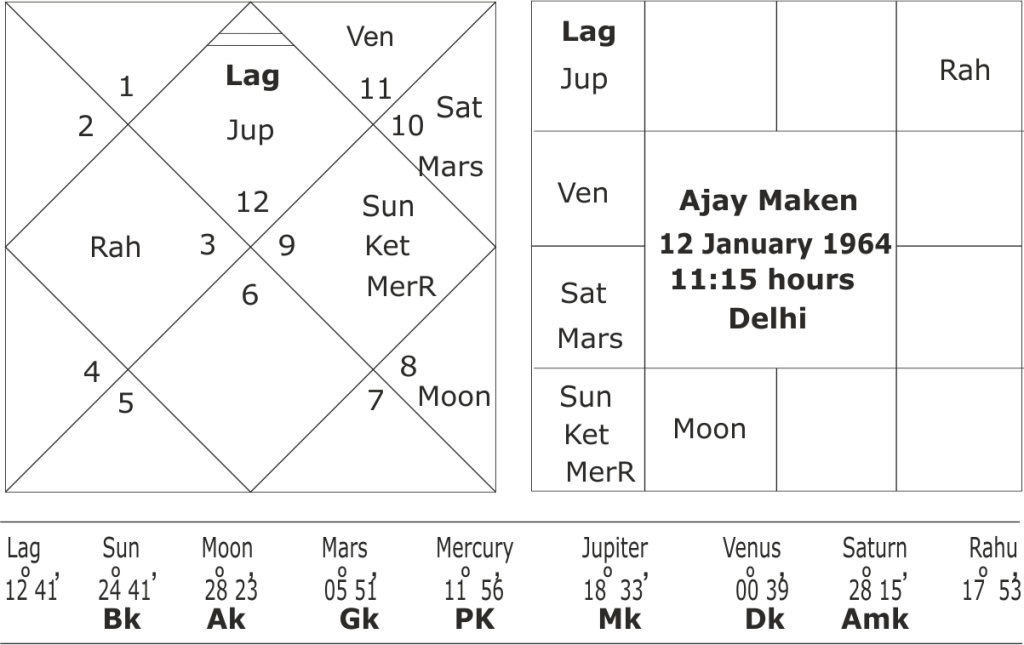 astrological predictions for Ajay Maken