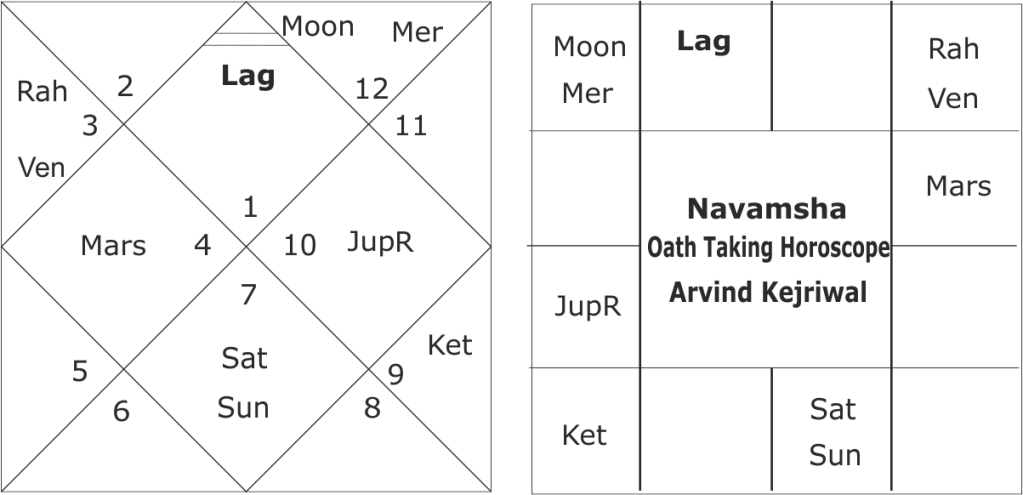 Oath Taking horoscope of Arvind Kejriwal 2015