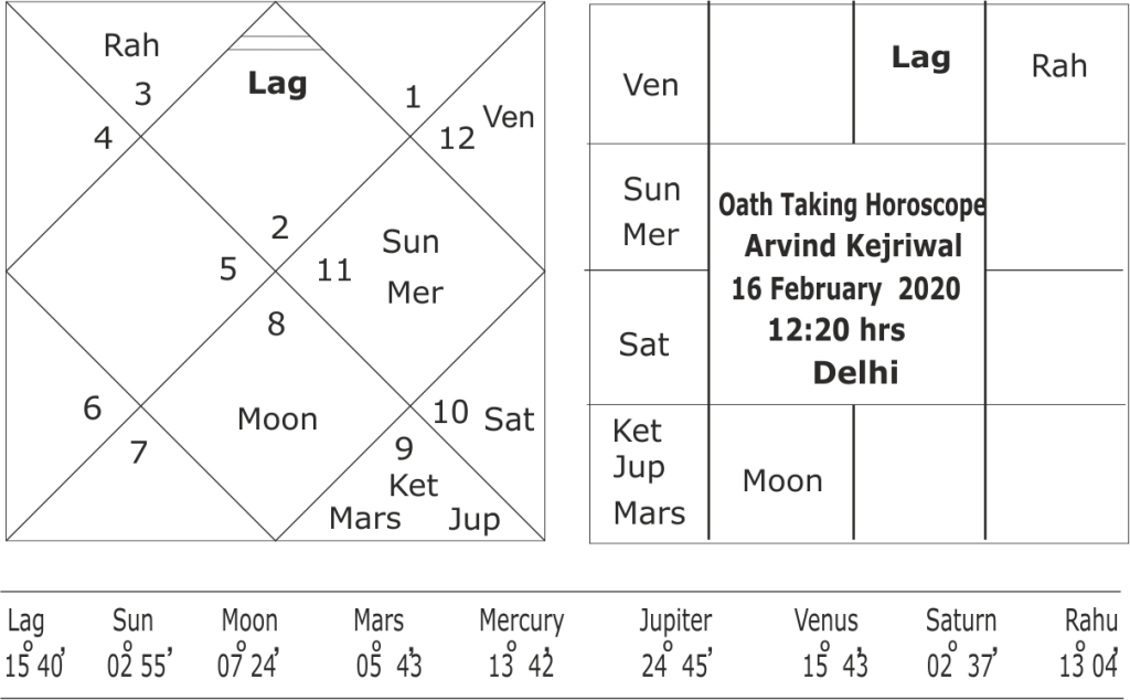 Oath Taking horoscope of Arvind Kejriwal 2020