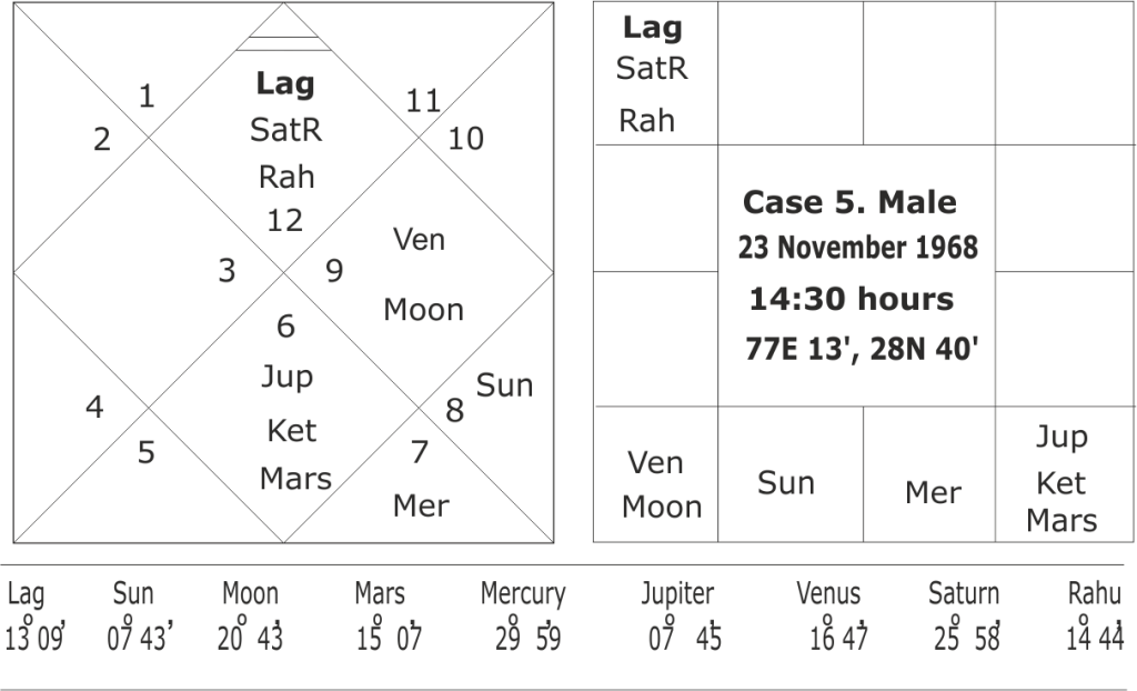 astrology and predicting crisis in career