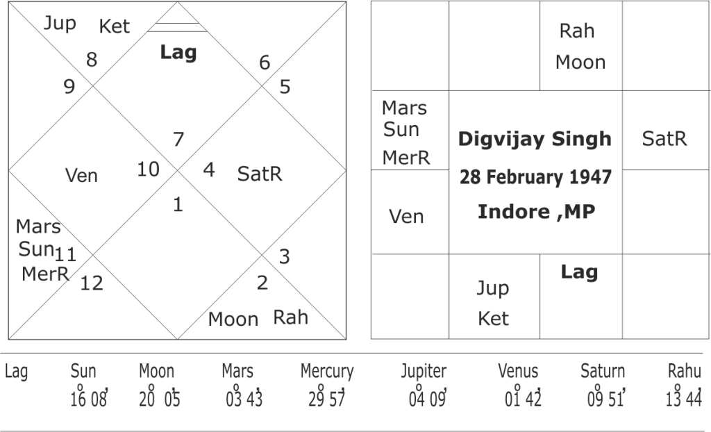 astrological forecast for Digvijay Singh