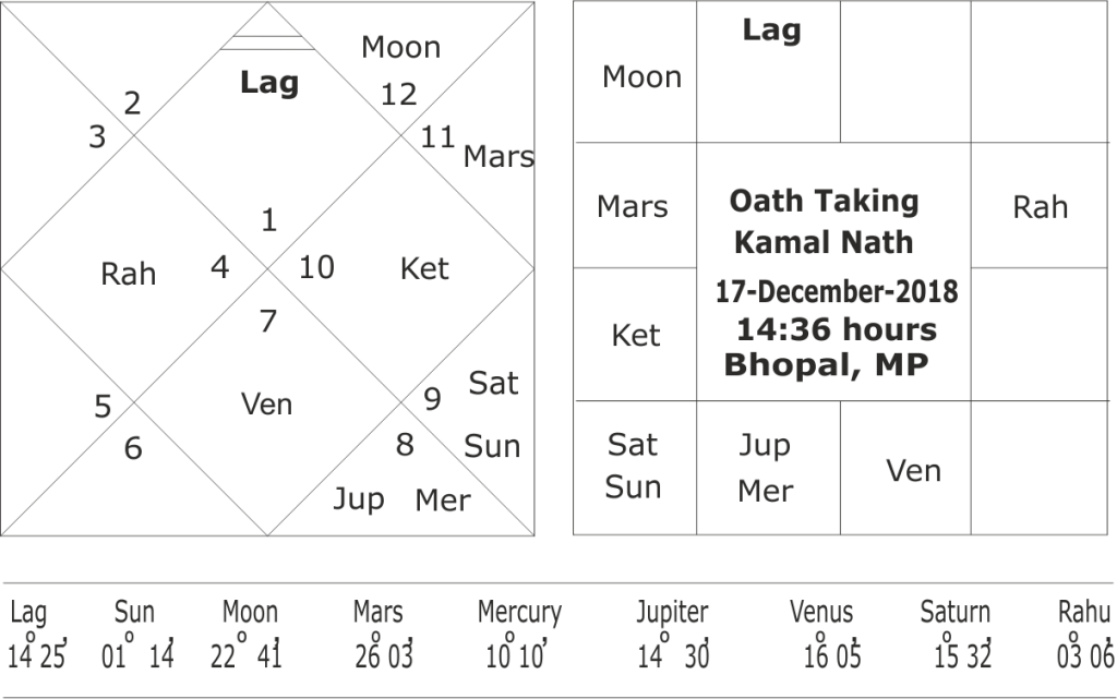 Oath Taking horoscope of Kamal Nath