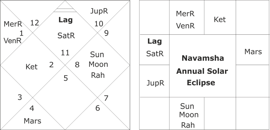 Astrological forecast about annual solar eclipse of 21 June 2020
