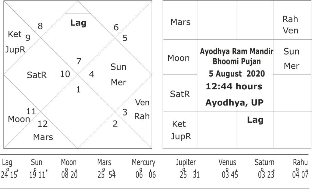 Astrological significations of Ayodhya Ram Mandir Bhoomi Pujan Muhurta